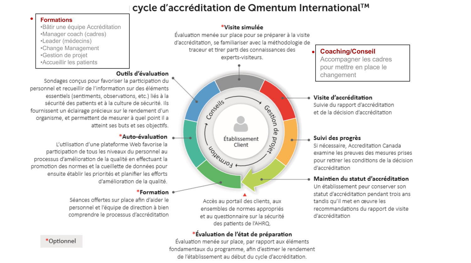 Roue-qualite-accreditation